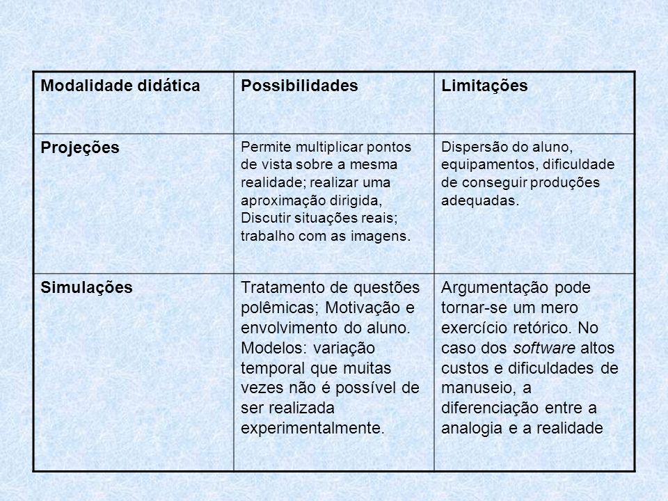 Modalidade didáticaPossibilidadesLimitações Projeções Permite multiplicar pontos de vista sobre a mesma realidade; realizar uma aproximação dirigida,