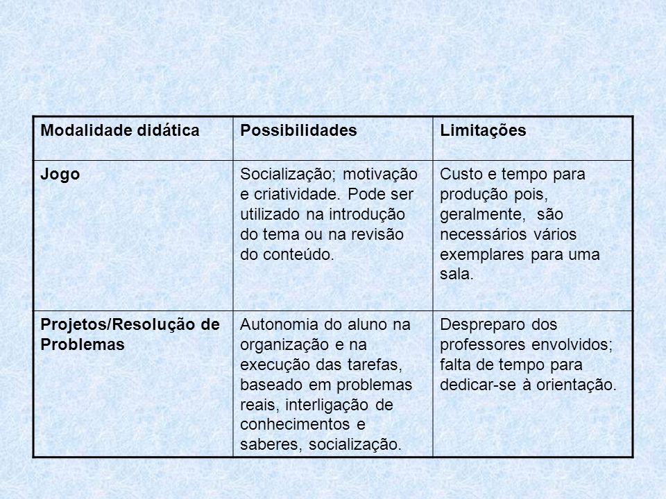 Modalidade didáticaPossibilidadesLimitações JogoSocialização; motivação e criatividade. Pode ser utilizado na introdução do tema ou na revisão do cont