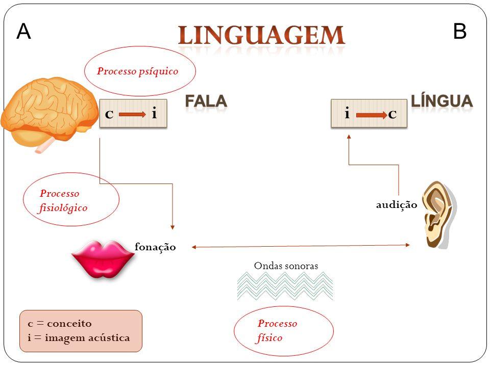 c i fonação audição i c Processo psíquico Processo fisiológico Processo físico Ondas sonoras AB c = conceito i = imagem acústica