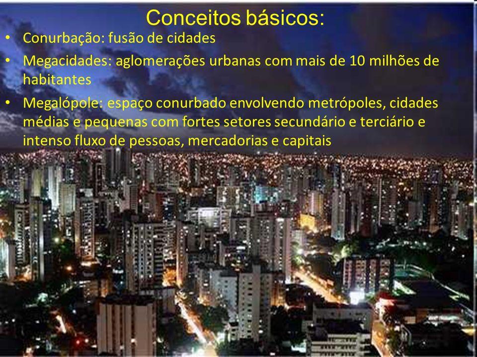 Conurbação: fusão de cidades Megacidades: aglomerações urbanas com mais de 10 milhões de habitantes Megalópole: espaço conurbado envolvendo metrópoles