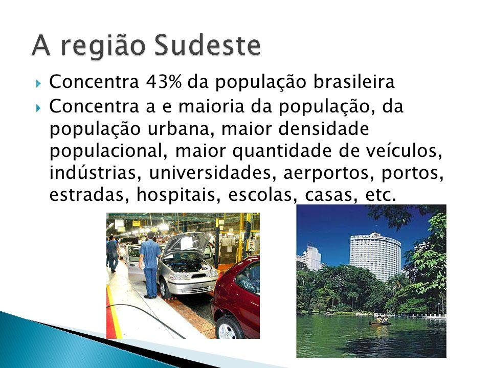 Concentra 43% da população brasileira Concentra a e maioria da população, da população urbana, maior densidade populacional, maior quantidade de veícu