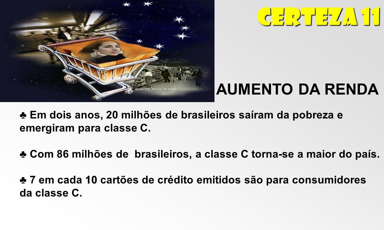Certeza 11 AUMENTO DA RENDA Em dois anos, 20 milhões de brasileiros saíram da pobreza e emergiram para classe C. Com 86 milhões de brasileiros, a clas