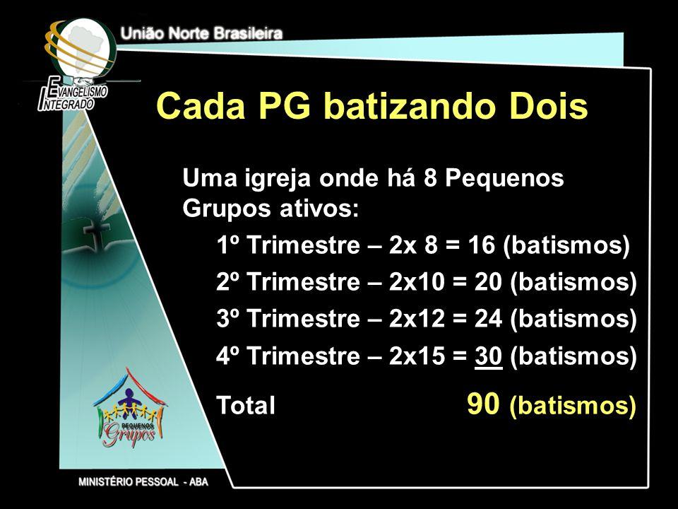 Cada PG batizando Dois Uma igreja onde há 8 Pequenos Grupos ativos: 1º Trimestre – 2x 8 = 16 (batismos) 2º Trimestre – 2x10 = 20 (batismos) 3º Trimest