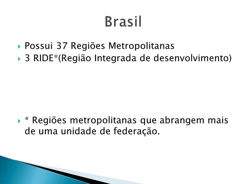 Possui 37 Regiões Metropolitanas 3 RIDE*(Região Integrada de desenvolvimento) * Regiões metropolitanas que abrangem mais de uma unidade de federação.