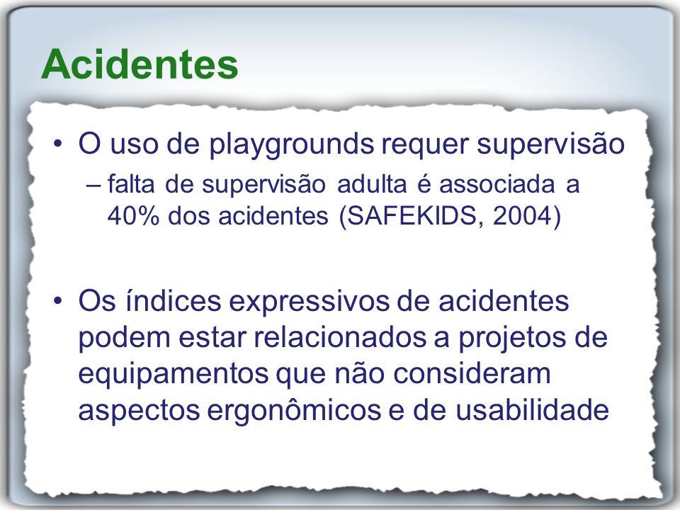 Acidentes O uso de playgrounds requer supervisão –falta de supervisão adulta é associada a 40% dos acidentes (SAFEKIDS, 2004) Os índices expressivos d