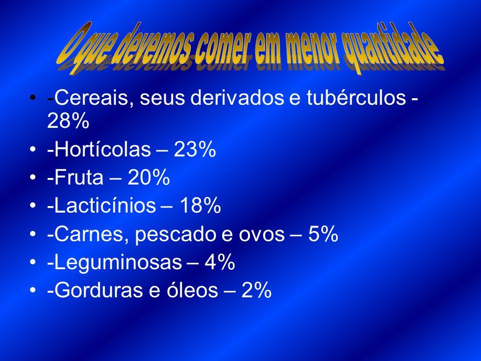 -Cereais, seus derivados e tubérculos - 28% -Hortícolas – 23% -Fruta – 20% -Lacticínios – 18% -Carnes, pescado e ovos – 5% -Leguminosas – 4% -Gorduras