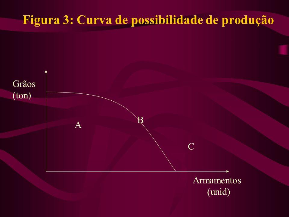 Figura 3: Curva de possibilidade de produção Grãos (ton) Armamentos (unid) A B C