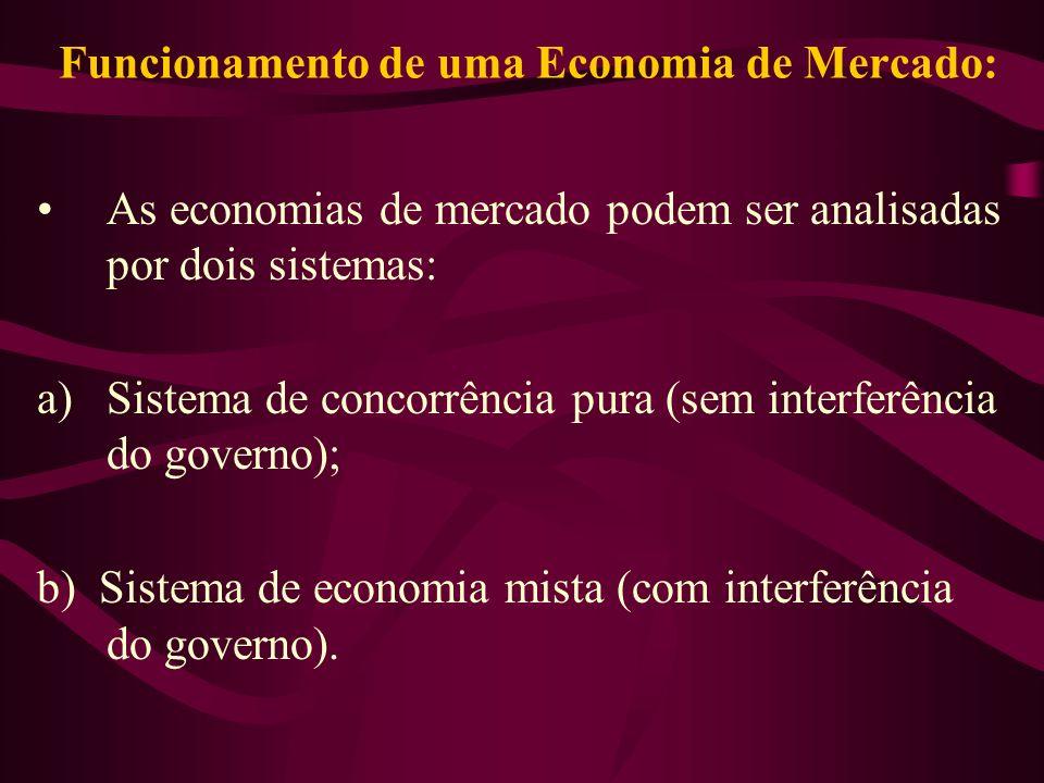 Funcionamento de uma Economia de Mercado: As economias de mercado podem ser analisadas por dois sistemas: a)Sistema de concorrência pura (sem interfer