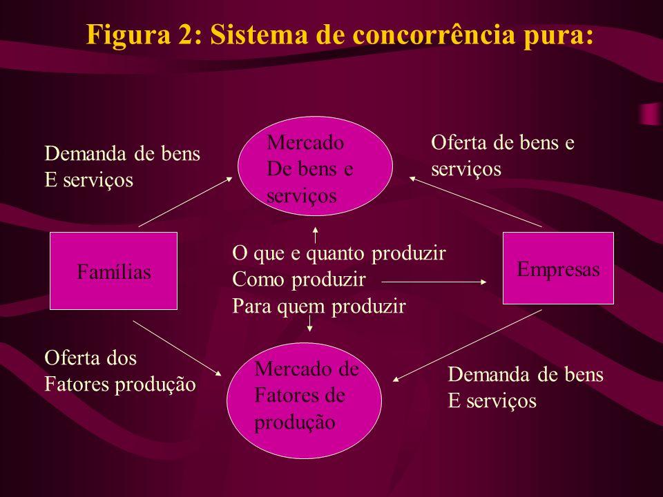 Figura 2: Sistema de concorrência pura: Mercado De bens e serviços Mercado de Fatores de produção Empresas Famílias Oferta de bens e serviços Demanda