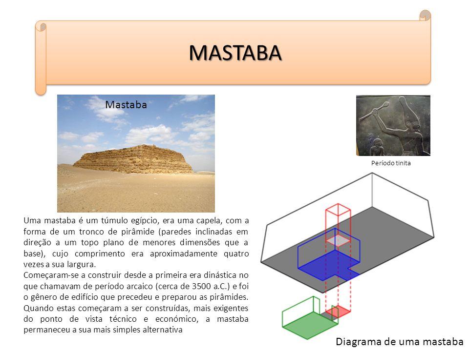 MASTABAMASTABA Período tinita Mastaba Uma mastaba é um túmulo egípcio, era uma capela, com a forma de um tronco de pirâmide (paredes inclinadas em dir
