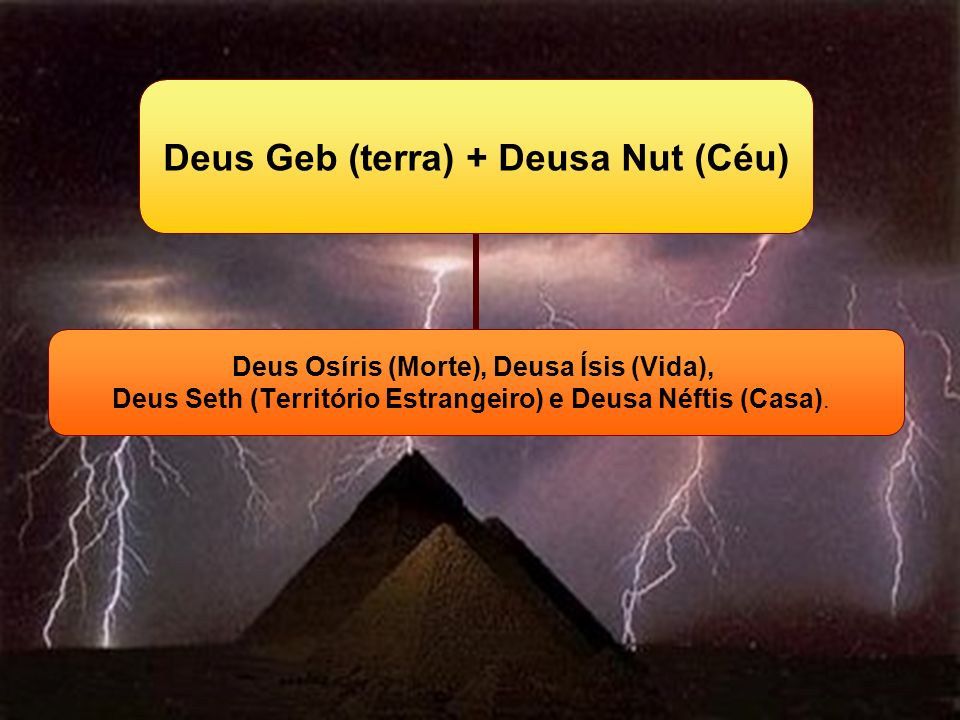 Deus Geb (terra) + Deusa Nut (Céu) Deus Osíris (Morte), Deusa Ísis (Vida), Deus Seth (Território Estrangeiro) e Deusa Néftis (Casa).