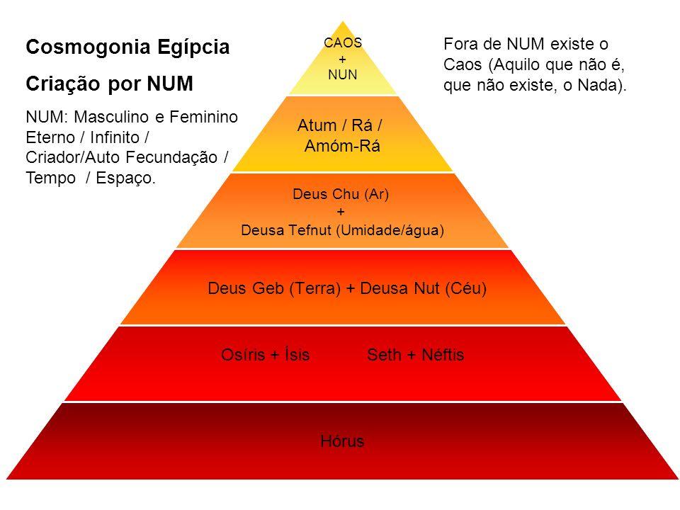 CAOS + NUN Atum / Rá / Amóm-Rá Deus Chu (Ar) + Deusa Tefnut (Umidade/água) Deus Geb (Terra) + Deusa Nut (Céu) Osíris + Ísis Seth + Néftis Hórus Cosmog