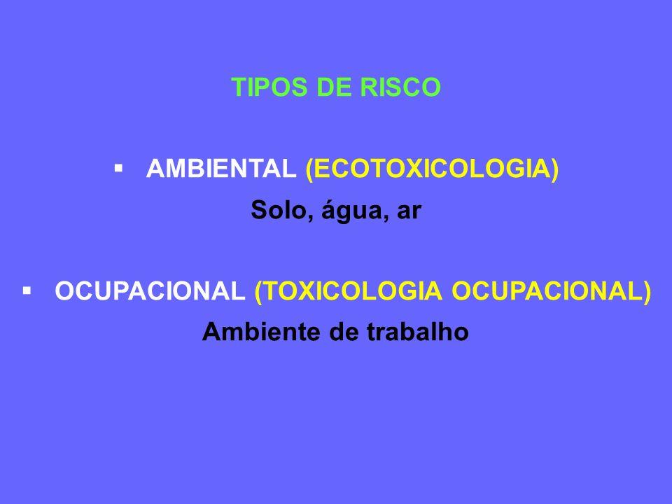 TIPOS DE RISCO AMBIENTAL (ECOTOXICOLOGIA) Solo, água, ar OCUPACIONAL (TOXICOLOGIA OCUPACIONAL) Ambiente de trabalho