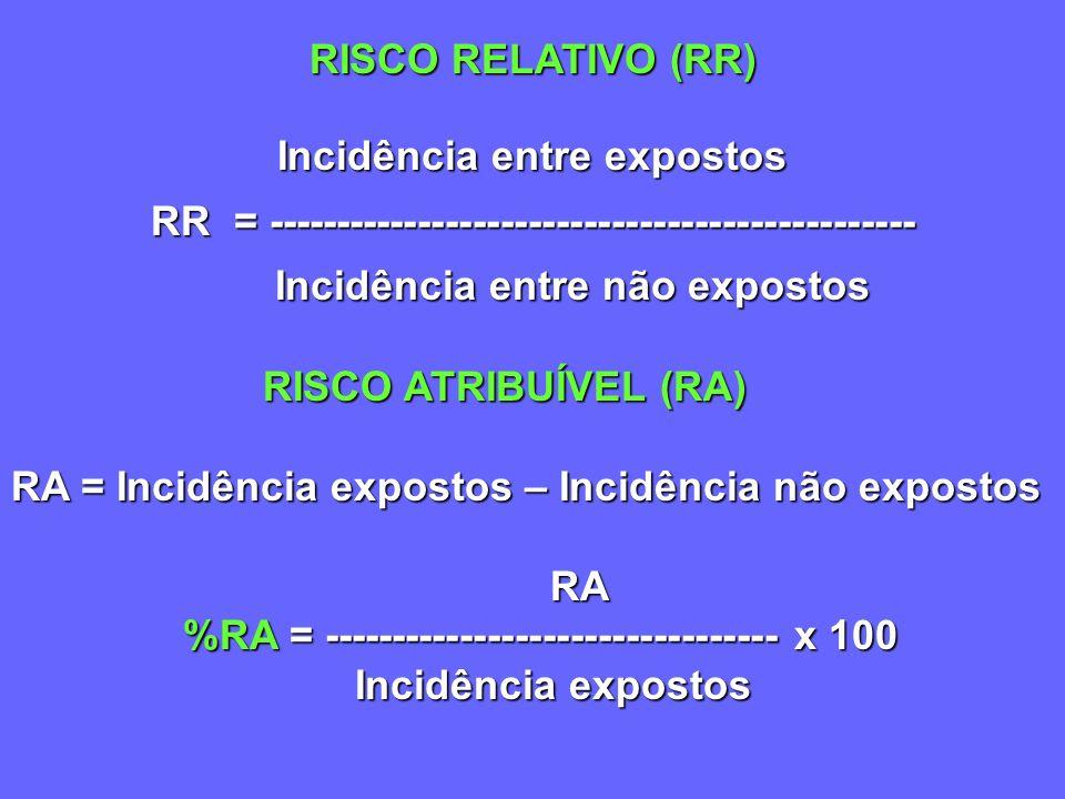 PREVISÃO DE RISCOS Ex: Calcular o risco para desenvolver câncer de pulmão (fumantes) ou de pele devido aos raios solares taxa e freqüência da exposiçã