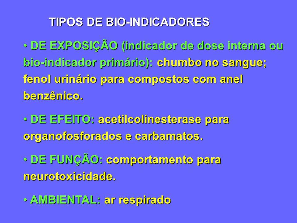 PARTICULADOS INDÚSTRIA FARMACÊUTICA (Inflamação e processos alérgicos) ASBESTO (Câncer de pleura) SILICA (Silicose)