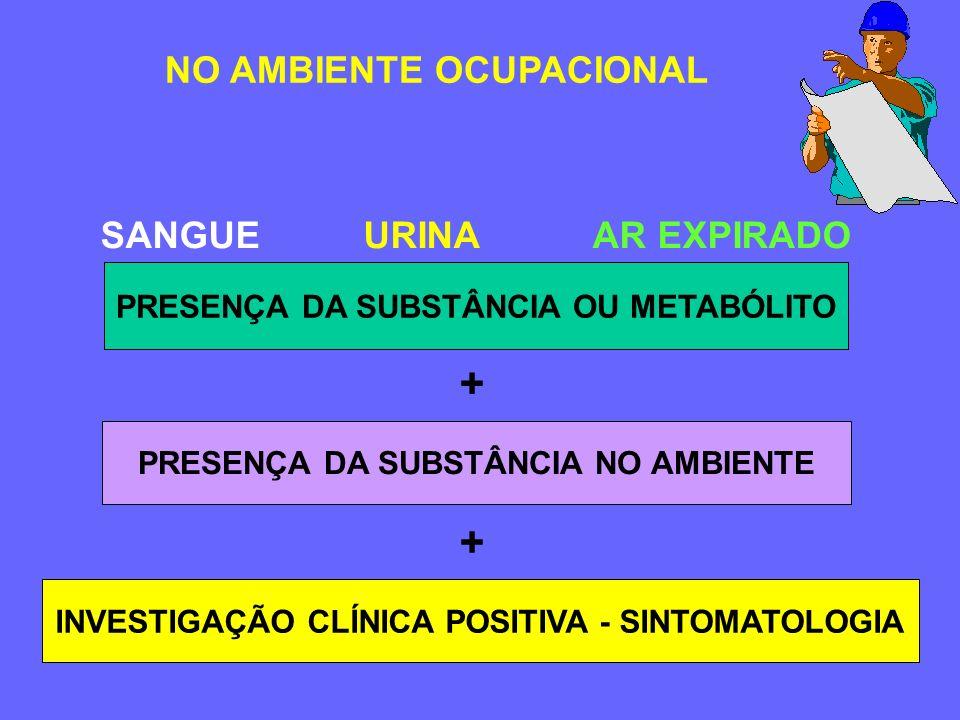 NO AMBIENTE OCUPACIONAL CARACTERIZAÇÃO DE RISCO Monitorização Biológica do indivíduo (através da utilização de bioindicadores)