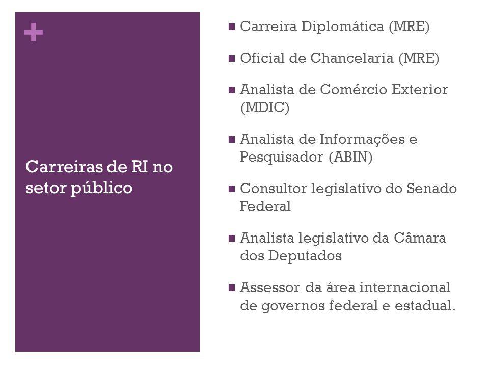 + Carreiras de RI no setor público Carreira Diplomática (MRE) Oficial de Chancelaria (MRE) Analista de Comércio Exterior (MDIC) Analista de Informaçõe