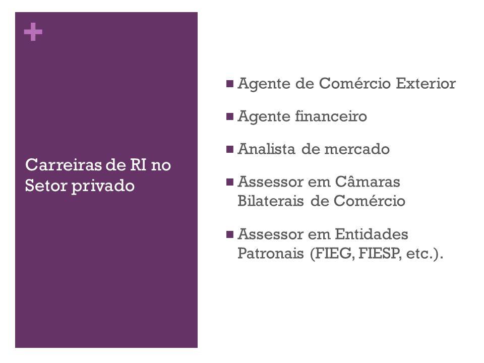 + Carreiras de RI no Setor privado Agente de Comércio Exterior Agente financeiro Analista de mercado Assessor em Câmaras Bilaterais de Comércio Assess