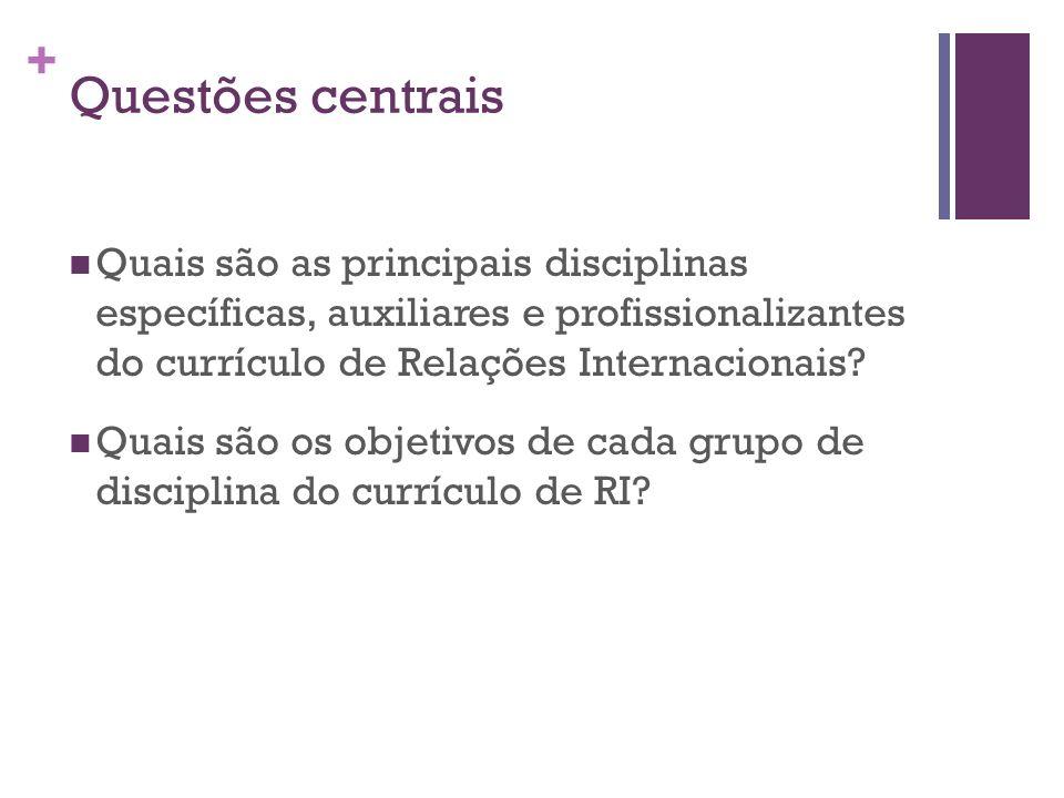+ Questões centrais Quais são as principais disciplinas específicas, auxiliares e profissionalizantes do currículo de Relações Internacionais? Quais s