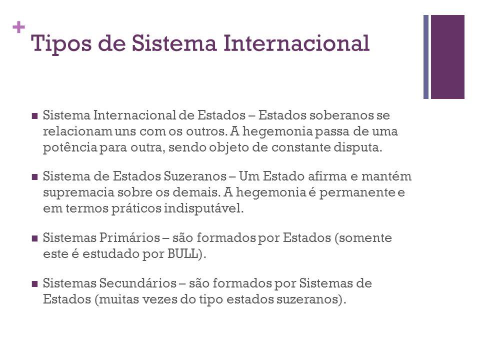 + Tipos de Sistema Internacional Sistema Internacional de Estados – Estados soberanos se relacionam uns com os outros. A hegemonia passa de uma potênc