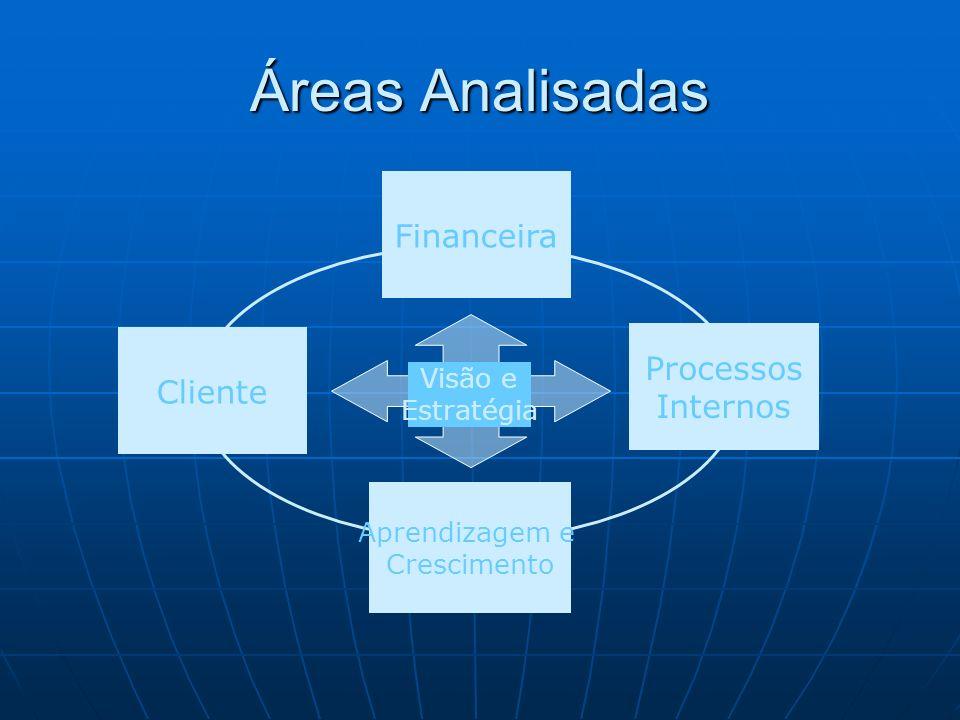 Áreas Analisadas Visão e Estratégia Cliente Aprendizagem e Crescimento Financeira Processos Internos