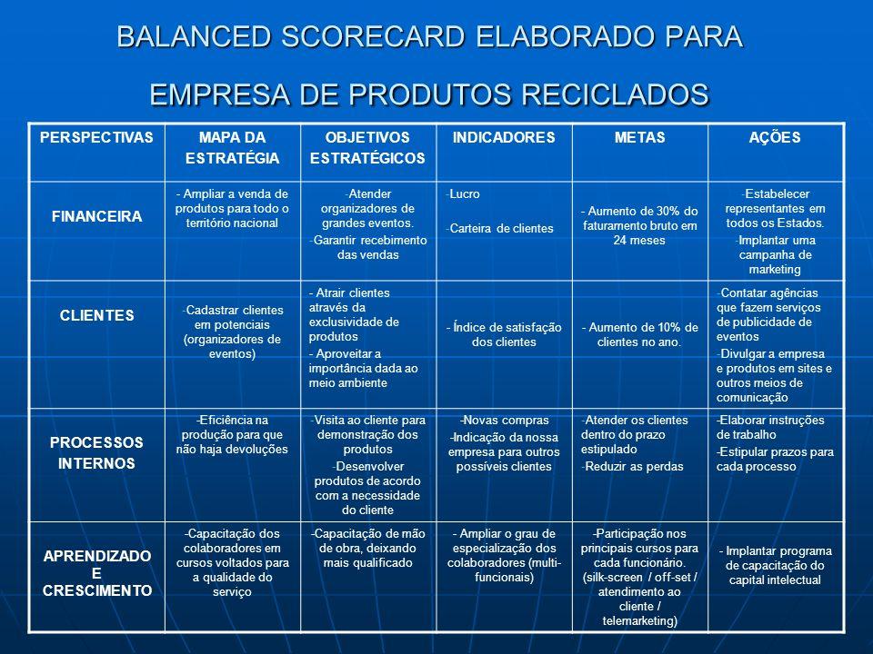 BALANCED SCORECARD ELABORADO PARA EMPRESA DE PRODUTOS RECICLADOS PERSPECTIVASMAPA DA ESTRATÉGIA OBJETIVOS ESTRATÉGICOS INDICADORESMETASAÇÕES FINANCEIR