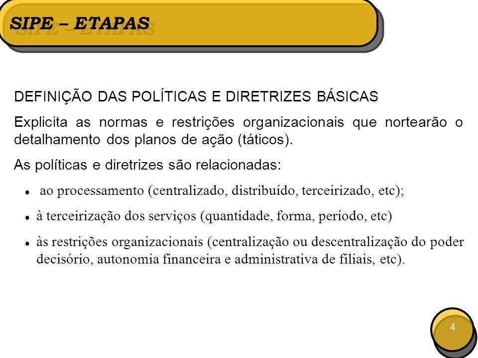 4 SIPE – ETAPAS DEFINIÇÃO DAS POLÍTICAS E DIRETRIZES BÁSICAS Explicita as normas e restrições organizacionais que nortearão o detalhamento dos planos de ação (táticos).