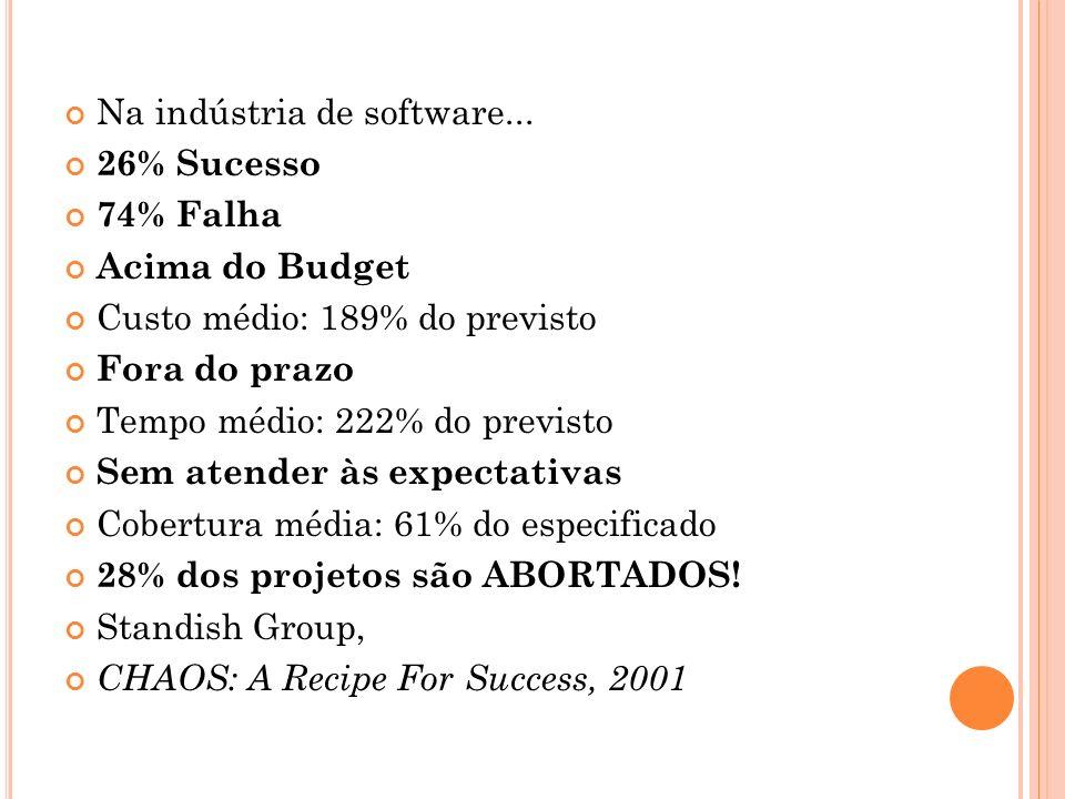 O UTRAS ESTATÍSTICAS % de projetos bem sucedidos – até $750K: 55% – de $750K até $1.5M: 33% – de $1.5M até $3M: 25% – de $3M até $6M: 15% – de $6M até $10M: 8% – acima de $10M: Fonte :[ Standish Group, 1995 ]