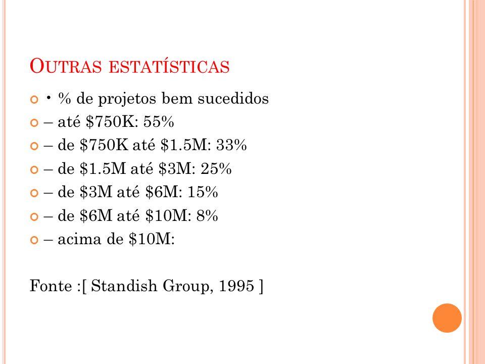 O UTRAS ESTATÍSTICAS % de projetos bem sucedidos – até $750K: 55% – de $750K até $1.5M: 33% – de $1.5M até $3M: 25% – de $3M até $6M: 15% – de $6M até