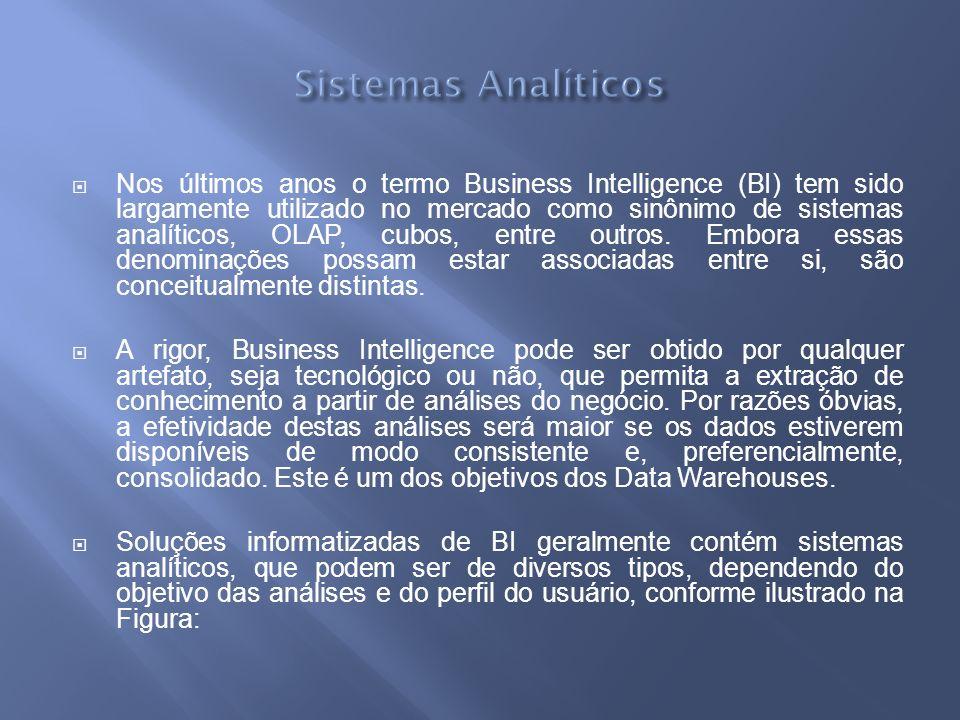 Nos últimos anos o termo Business Intelligence (BI) tem sido largamente utilizado no mercado como sinônimo de sistemas analíticos, OLAP, cubos, entre outros.