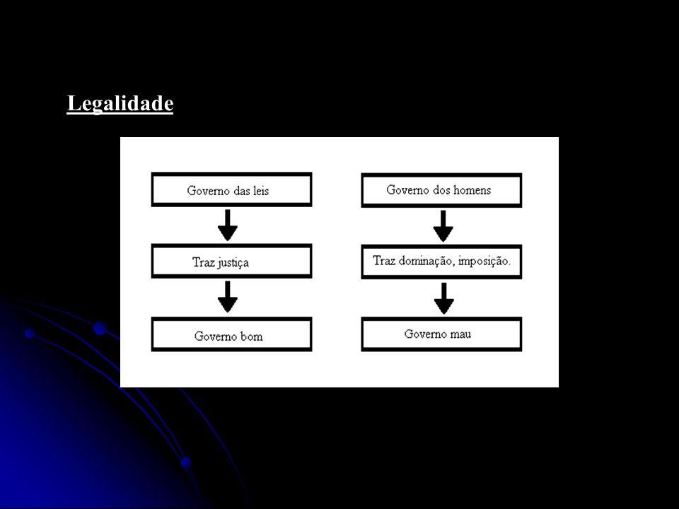 Legitimidade 5 – Crença na Legitimidade e Ideologia: Democracia – Governo do povo; Influência do contexto nas decisões individuais Realidade X Imagem deformada da sociedade A imagem deformada deve ser convincente Crenças que sustentam o poder – incompatíveis à realidade social => Mu- dança de ideologia.
