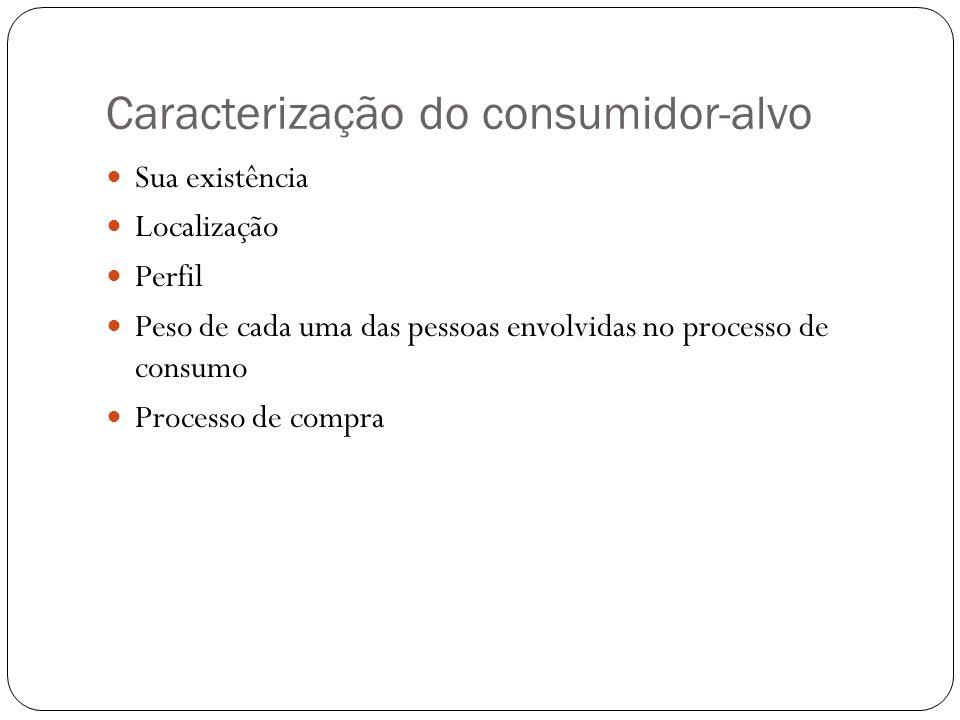 Caracterização do consumidor-alvo Sua existência Localização Perfil Peso de cada uma das pessoas envolvidas no processo de consumo Processo de compra