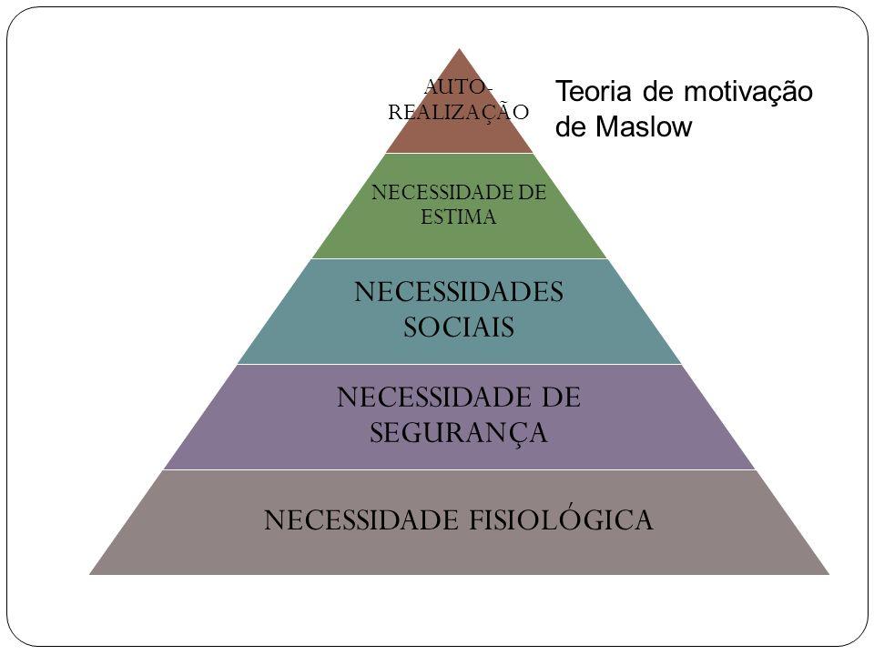 AUTO- REALIZAÇÃO NECESSIDADE DE ESTIMA NECESSIDADES SOCIAIS NECESSIDADE DE SEGURANÇA NECESSIDADE FISIOLÓGICA Teoria de motivação de Maslow