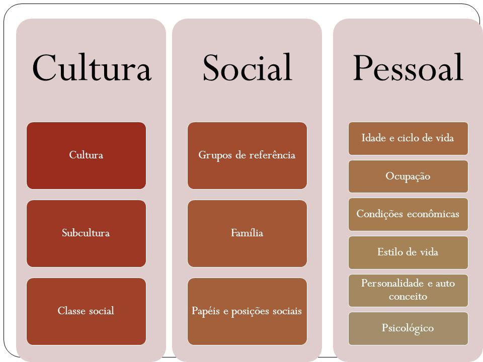 Cultura SubculturaClasse social Social Grupos de referênciaFamíliaPapéis e posições sociais Pessoal Idade e ciclo de vidaOcupaçãoCondições econômicasE