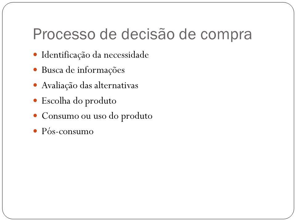 Processo de decisão de compra Identificação da necessidade Busca de informações Avaliação das alternativas Escolha do produto Consumo ou uso do produt