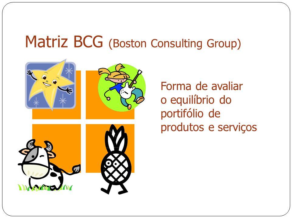 Matriz BCG (Boston Consulting Group) Forma de avaliar o equilíbrio do portifólio de produtos e serviços