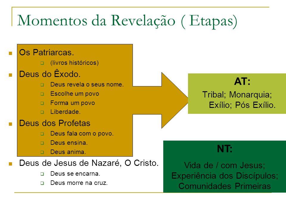 Momentos da Revelação ( Etapas) Os Patriarcas. (livros históricos) Deus do Êxodo. Deus revela o seus nome. Escolhe um povo Forma um povo Liberdade. De