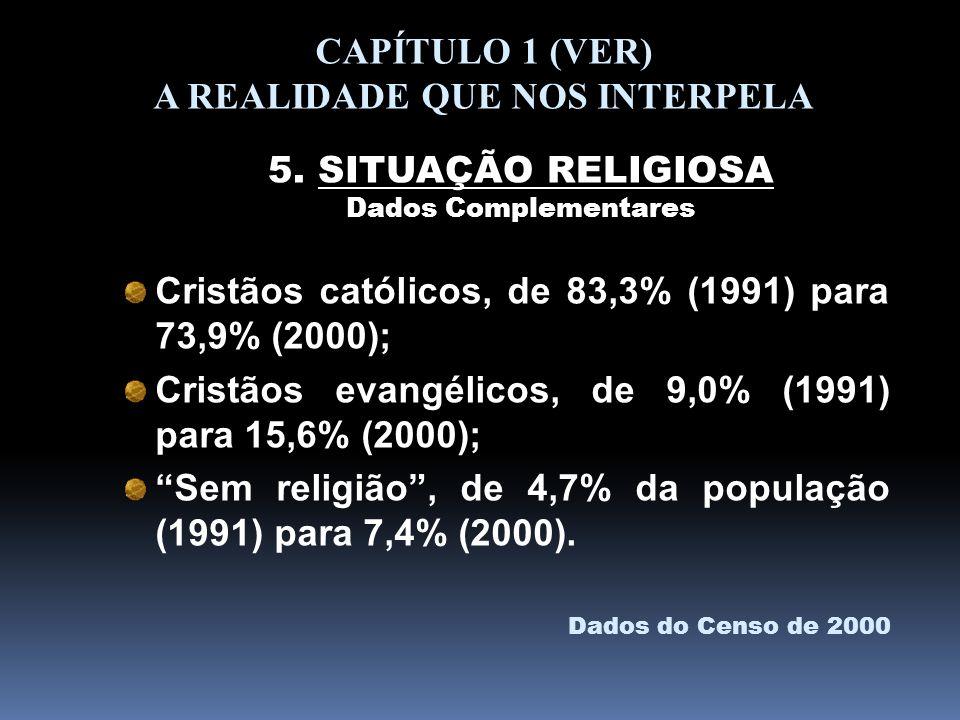 Cristãos católicos, de 83,3% (1991) para 73,9% (2000); Cristãos evangélicos, de 9,0% (1991) para 15,6% (2000); Sem religião, de 4,7% da população (199