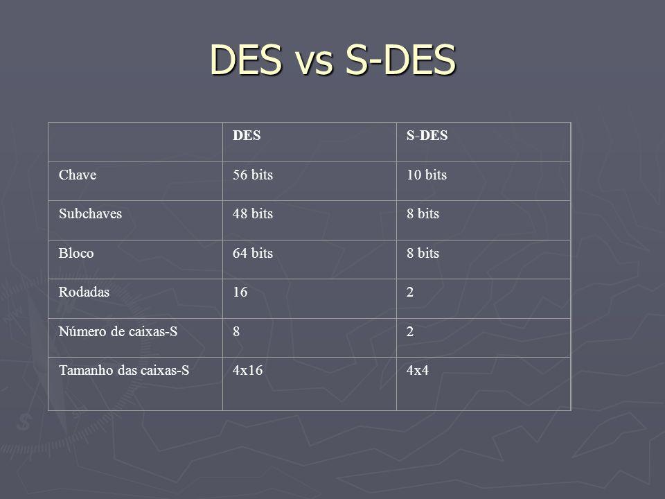 DES vs S-DES DESS-DES Chave56 bits10 bits Subchaves48 bits8 bits Bloco64 bits8 bits Rodadas162 Número de caixas-S82 Tamanho das caixas-S4x164x4