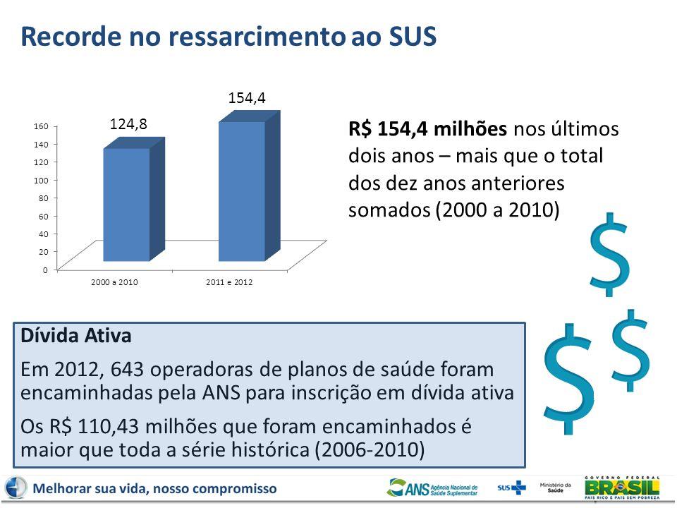 Dívida Ativa Em 2012, 643 operadoras de planos de saúde foram encaminhadas pela ANS para inscrição em dívida ativa Os R$ 110,43 milhões que foram enca