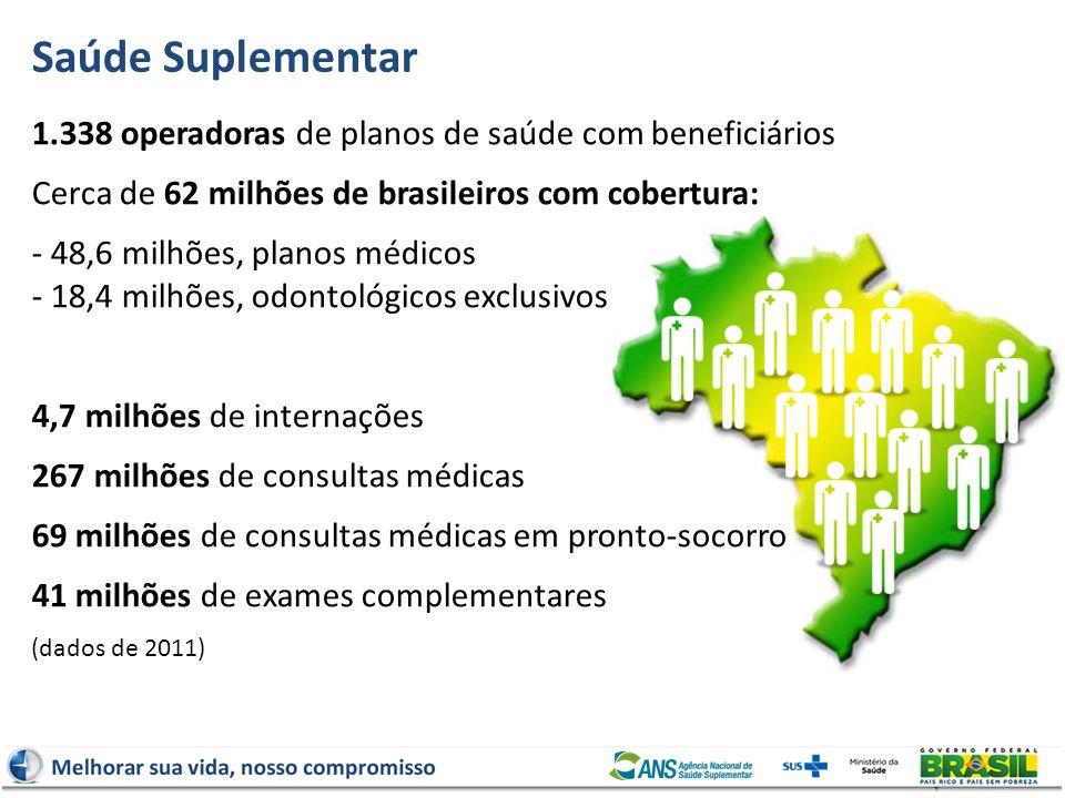 Saúde Suplementar 1.338 operadoras de planos de saúde com beneficiários Cerca de 62 milhões de brasileiros com cobertura: - 48,6 milhões, planos médic