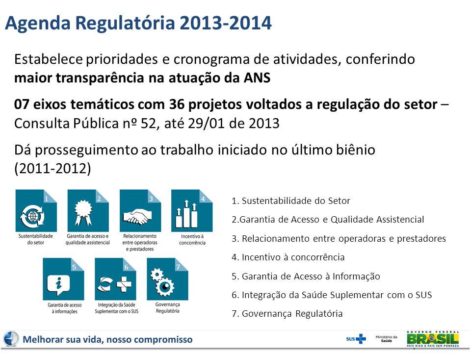 Agenda Regulatória 2013-2014 Estabelece prioridades e cronograma de atividades, conferindo maior transparência na atuação da ANS 07 eixos temáticos co