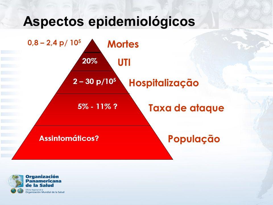 Aspectos epidemiológicos População UTI 20% Taxa de ataque 5% - 11% ? Hospitalização 2 – 30 p/10 5 Mortes 0,8 – 2,4 p/ 10 5 Assintomáticos?