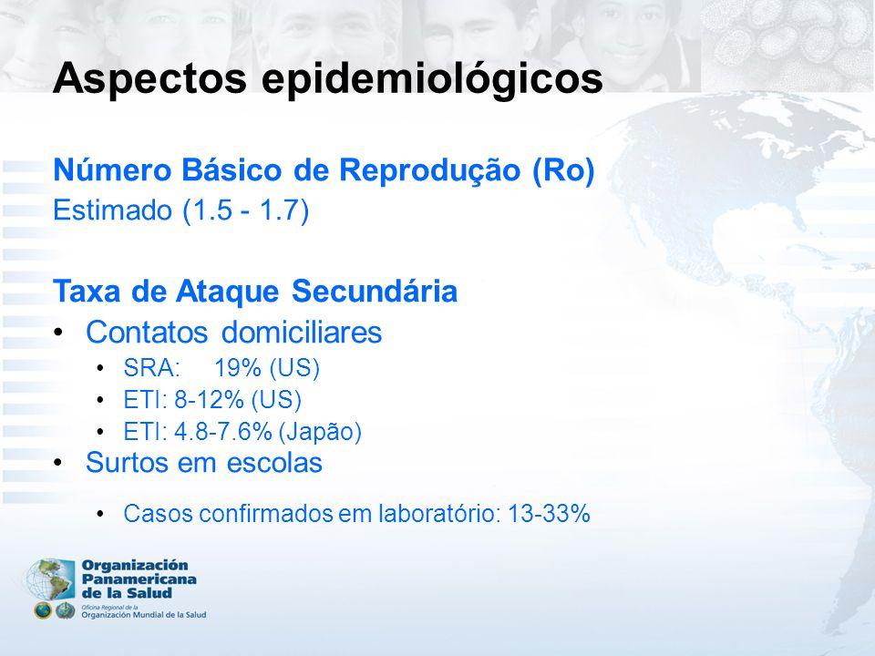 Aspectos epidemiológicos Número Básico de Reprodução (Ro) Estimado (1.5 - 1.7) Taxa de Ataque Secundária Contatos domiciliares SRA: 19% (US) ETI: 8-12% (US) ETI: 4.8-7.6% (Japão) Surtos em escolas Casos confirmados em laboratório: 13-33%