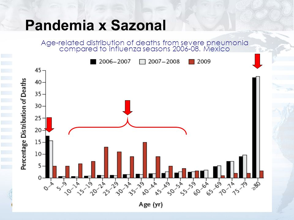 Age-related distribution of deaths from severe pneumonia compared to influenza seasons 2006-08.