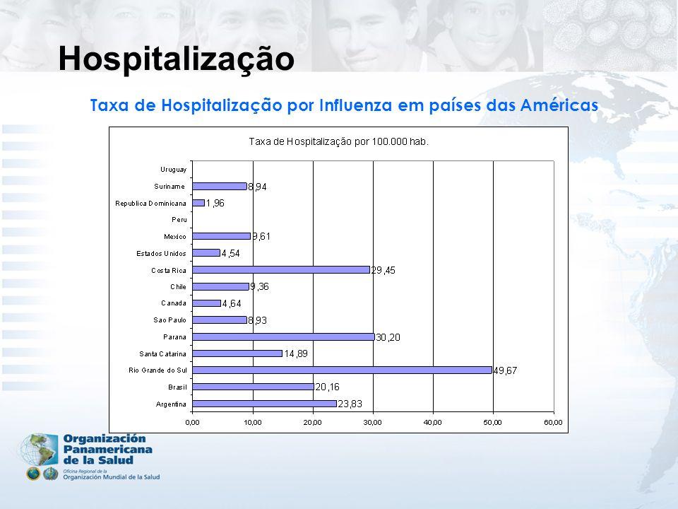 Taxa de Hospitalização por Influenza em países das Américas Hospitalização