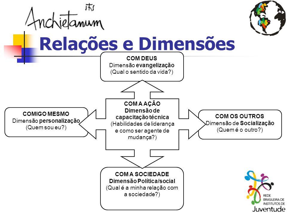 Relações e Dimensões COMIGO MESMO Dimensão personalização (Quem sou eu?) COM OS OUTROS Dimensão de Socialização (Quem é o outro?) COM A SOCIEDADE Dime