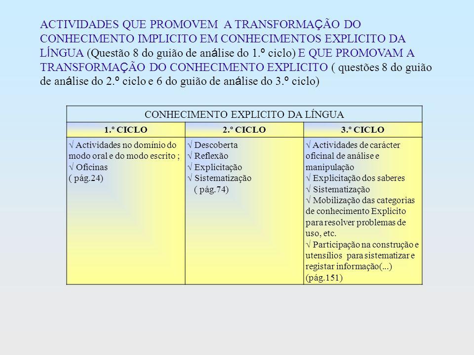 CONHECIMENTO EXPLICITO DA LÍNGUA 1.º CICLO2.º CICLO3.º CICLO Actividades no domínio do modo oral e do modo escrito ; Oficinas ( pág.24) Descoberta Ref