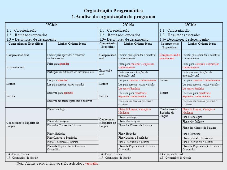 Etapas da Planificação das Actividades de Escrita (comuns aos três Ciclos) Planificação Textualização Revisão
