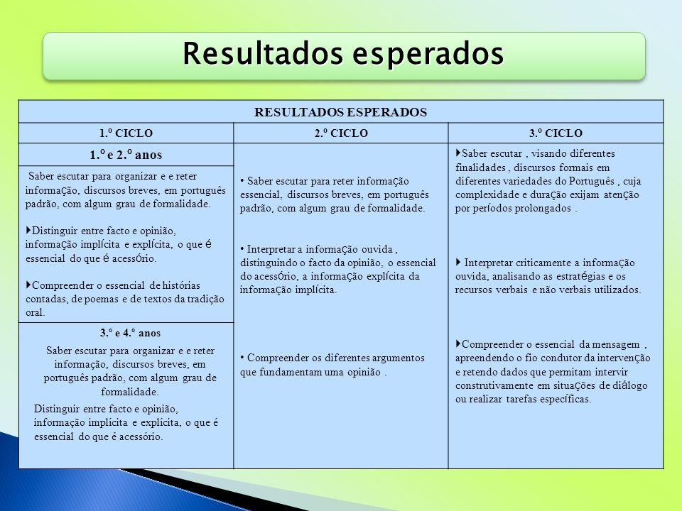 Resultados esperados pág. 75 RESULTADOS ESPERADOS 1. º CICLO2. º CICLO3. º CICLO 1. º e 2. º anos Saber escutar para reter informa ç ão essencial, dis
